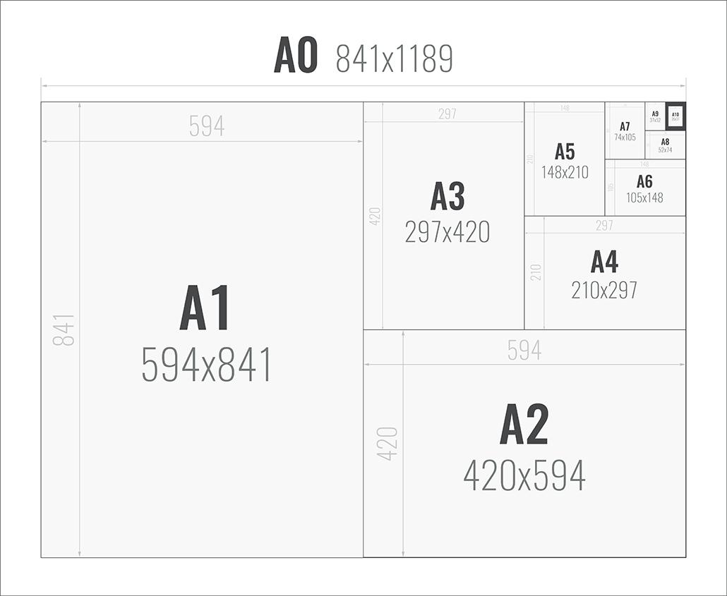 Sandaunet Designbyrå - Papirstørrelser A-Serien