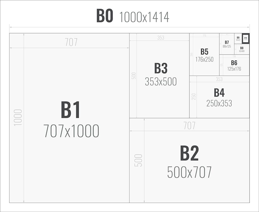 Sandaunet Designbyrå - Papirstørrelser B-Serien