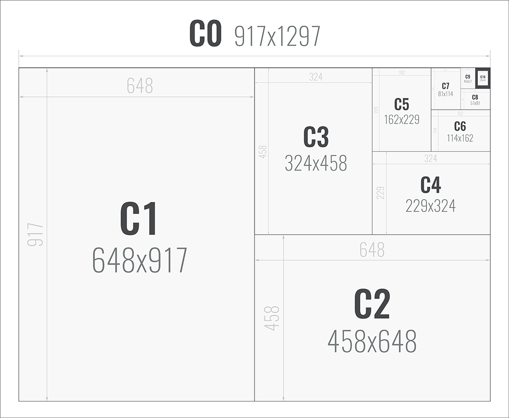 Sandaunet Designbyrå - Papirstørrelser C-Serien