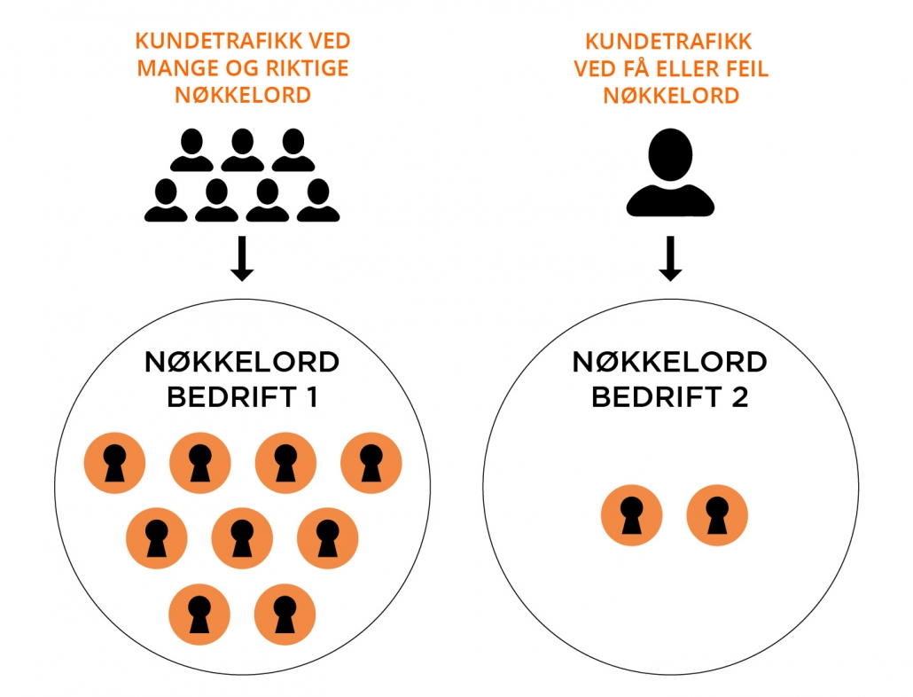 SEO - Nøkkelord - Trafikk - Sandaunet Designbyrå