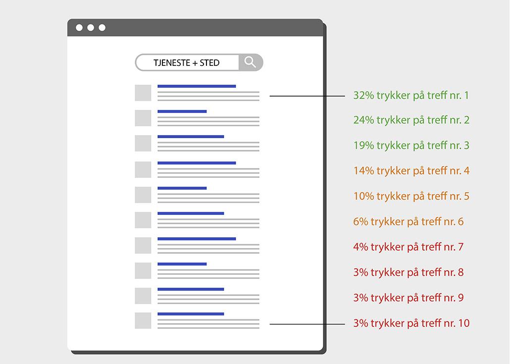 Søkeresultater - Nettside Analyse - Seo - Sandaunet Designbyrå